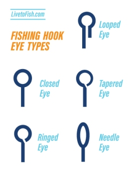 Fishing Hook Eye Types