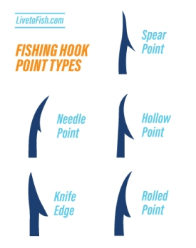Fishing Hook Point Types